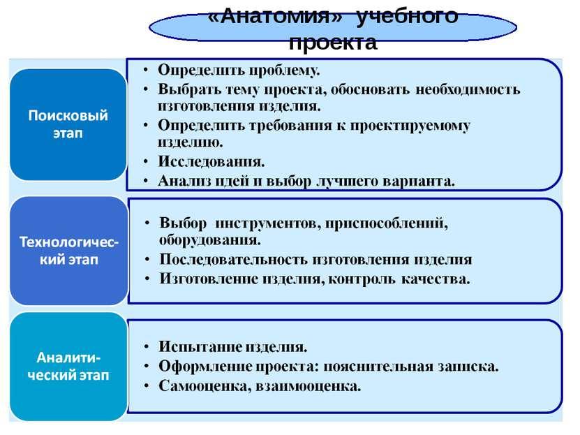 «Анатомия» учебного проекта
