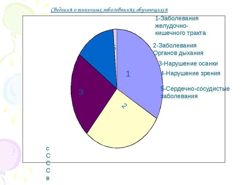 1-Заболевания желудочно-кишечного тракта 2-Заболевания Органов дыхания 3-Нару...