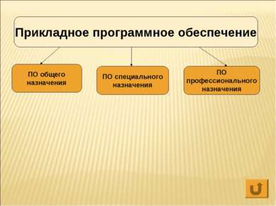 Прикладное программное обеспечение ПО общего назначения ПО специального назна...