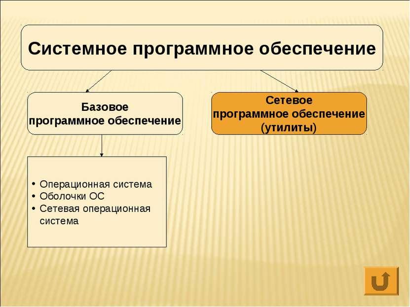 Системное программное обеспечение Базовое программное обеспечение Сетевое про...