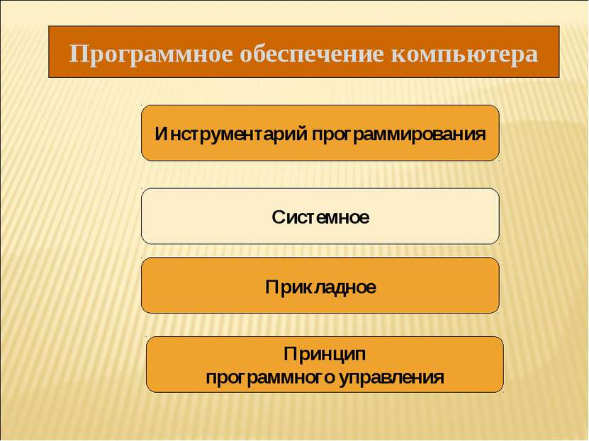 Программное обеспечение компьютера Инструментарий программирования Системное ...