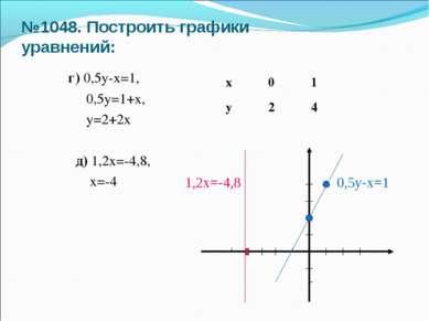 №1048. Построить графики уравнений: г) 0,5у-х=1, 0,5у=1+х, у=2+2х д) 1,2х=-4,...