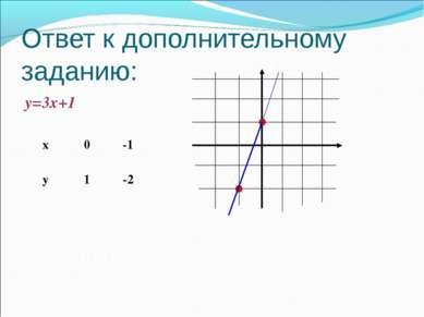 Ответ к дополнительному заданию: у=3х+1 х у 0 1 -1 -2 Ответ: (0;1)