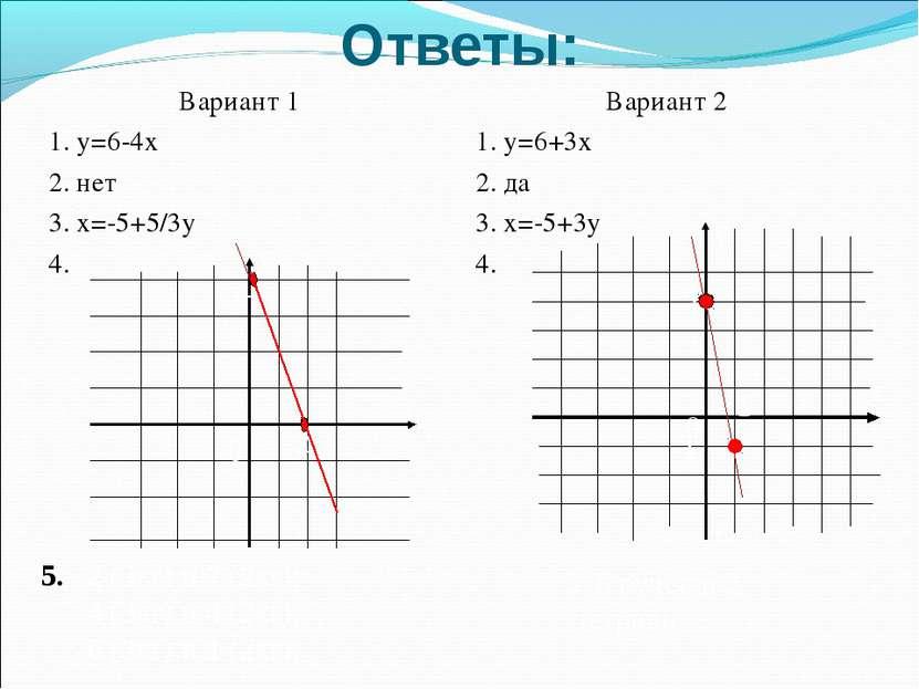 Ответы: Вариант 1 1. у=6-4х 2. нет 3. х=-5+5/3у 4. Вариант 2 1. у=6+3х 2. да ...