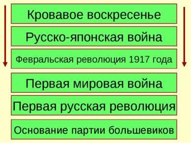 Кровавое воскресенье Русско-японская война Февральская революция 1917 года Пе...