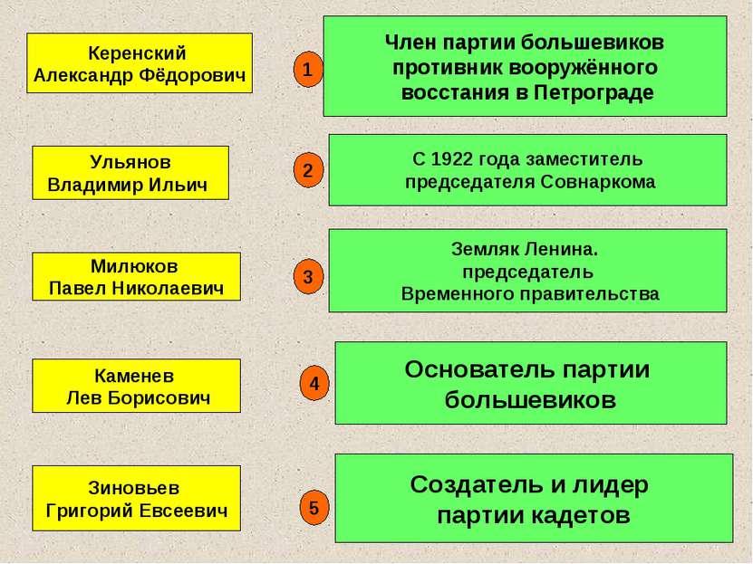 Зиновьев Григорий Евсеевич Член партии большевиков противник вооружённого вос...