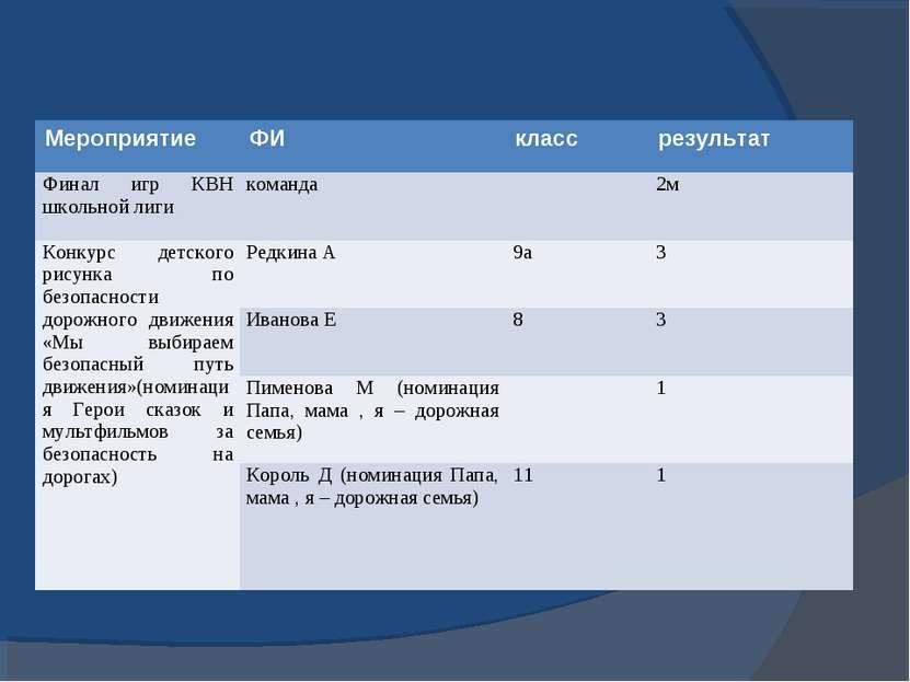 Мероприятие ФИ класс результат Финал игр КВН школьной лиги команда 2м Конкурс...