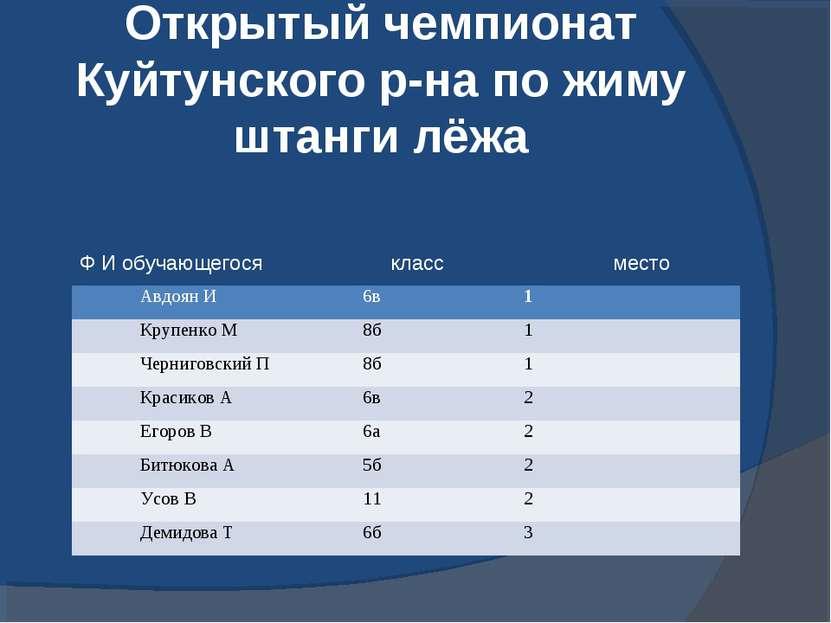 Открытый чемпионат Куйтунского р-на по жиму штанги лёжа Авдоян И 6в 1 Крупенк...