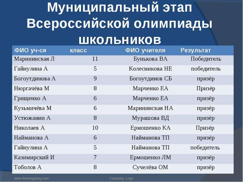 Муниципальный этап Всероссийской олимпиады школьников www.themegallery.com Co...