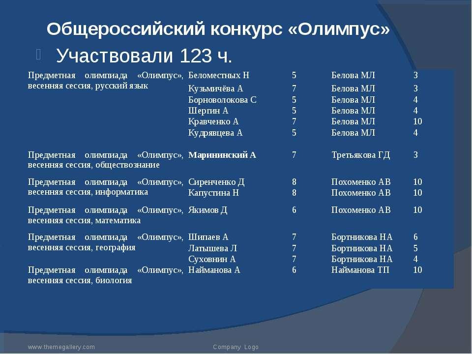 Общероссийский конкурс «Олимпус» Участвовали 123 ч. www.themegallery.com Comp...