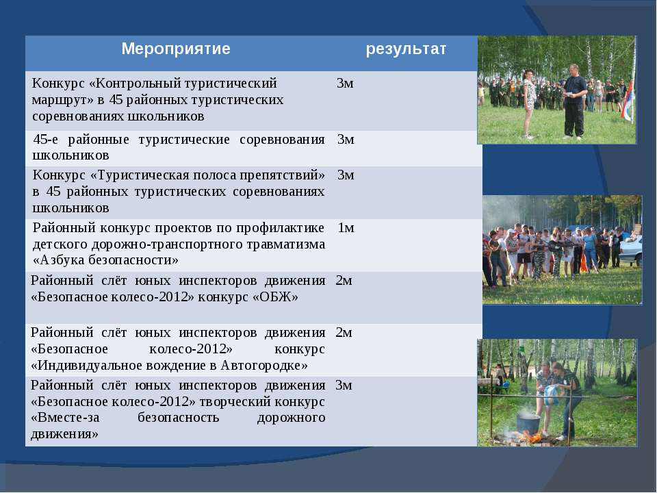Мероприятие результат Конкурс «Контрольный туристический маршрут» в 45 районн...