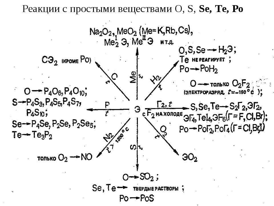Реакции с простыми веществами O, S, Se, Te, Po