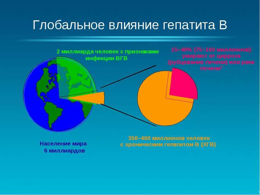 Глобальное влияние гепатита B Население мира 6 миллиардов 2 миллиарда человек...