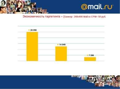 Экономичность таргетинга – (Баннер 240х400 Mail.ru CPM= 50 руб.