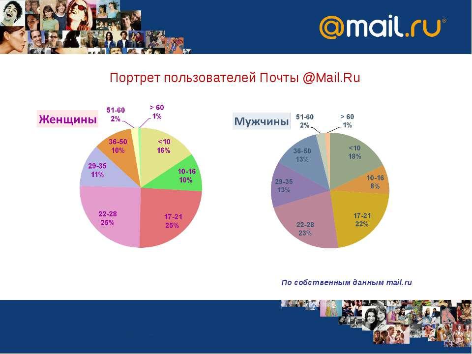 Портрет пользователей Почты @Mail.Ru По собственным данным mail.ru