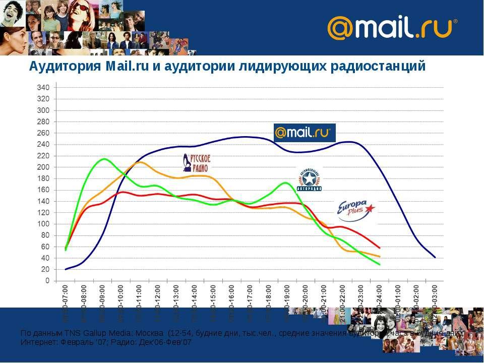Аудитория Mail.ru и аудитории лидирующих радиостанций По данным TNS Gallup Me...