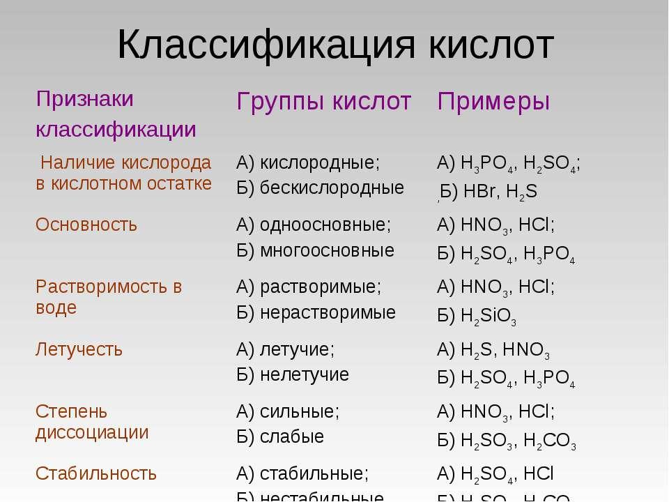 Классификация кислот Признаки классификации Группы кислот Примеры Наличие кис...