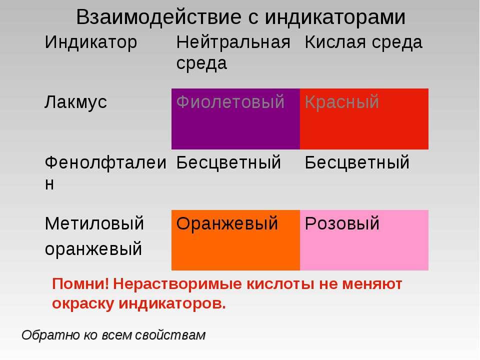 Взаимодействие с индикаторами Помни! Нерастворимые кислоты не меняют окраску ...
