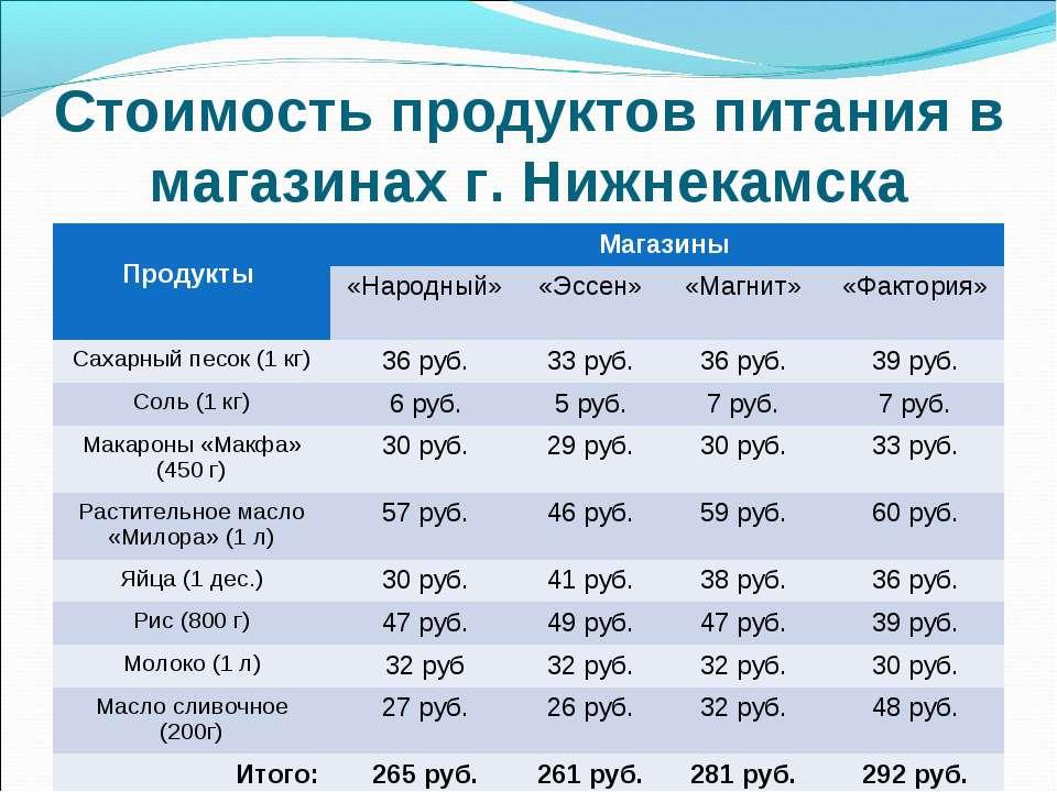 Стоимость продуктов питания в магазинах г. Нижнекамска Продукты Магазины «Нар...