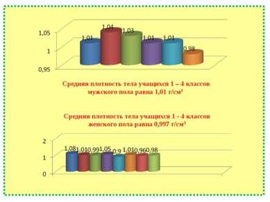 Средняя плотность тела учащихся 1 – 4 классов мужского пола равна 1,01 г/см3 ...