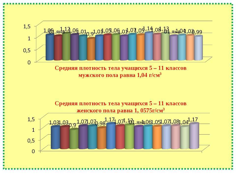 Средняя плотность тела учащихся 5 – 11 классов мужского пола равна 1,04 г/см3...