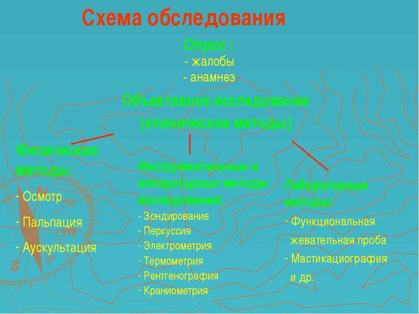 Схема обследования Опрос : - жалобы - анамнез Объективное исследование (клини...