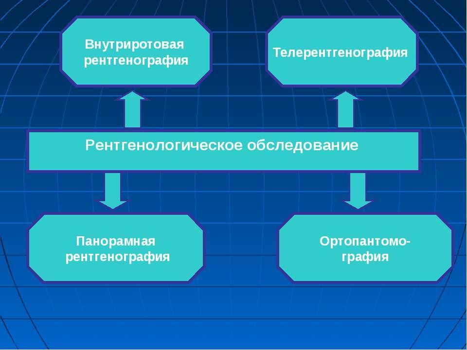 Рентгенологическое обследование Внутриротовая рентгенография Ортопантомо- гра...