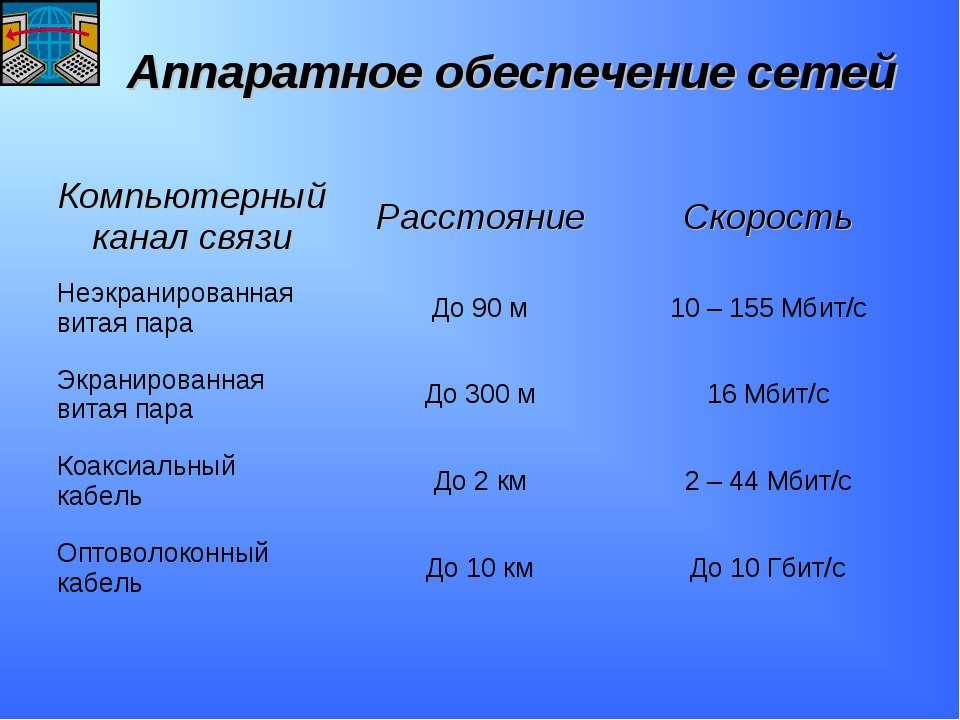 Аппаратное обеспечение сетей Компьютерный канал связи Расстояние Скорость Неэ...
