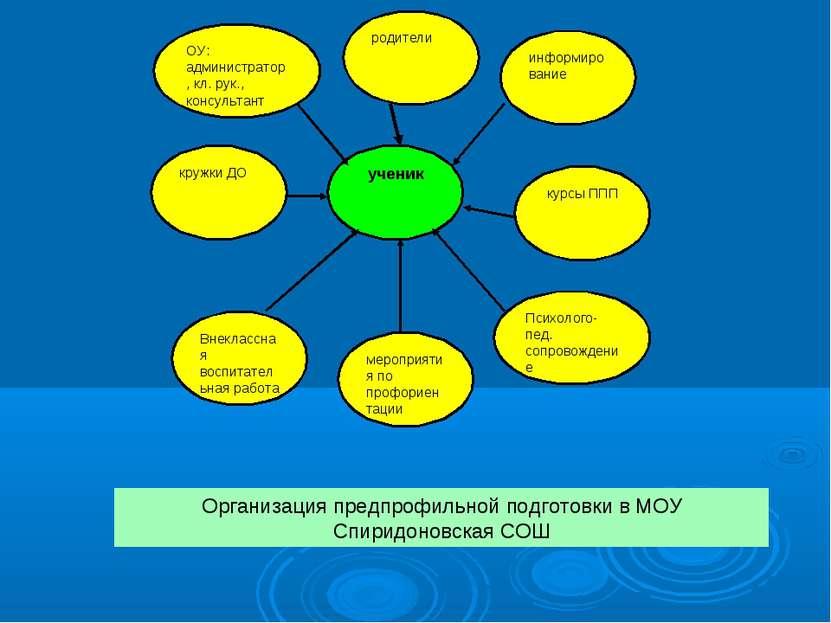 ОУ: администратор, кл. рук., консультант родители информирование Организация ...