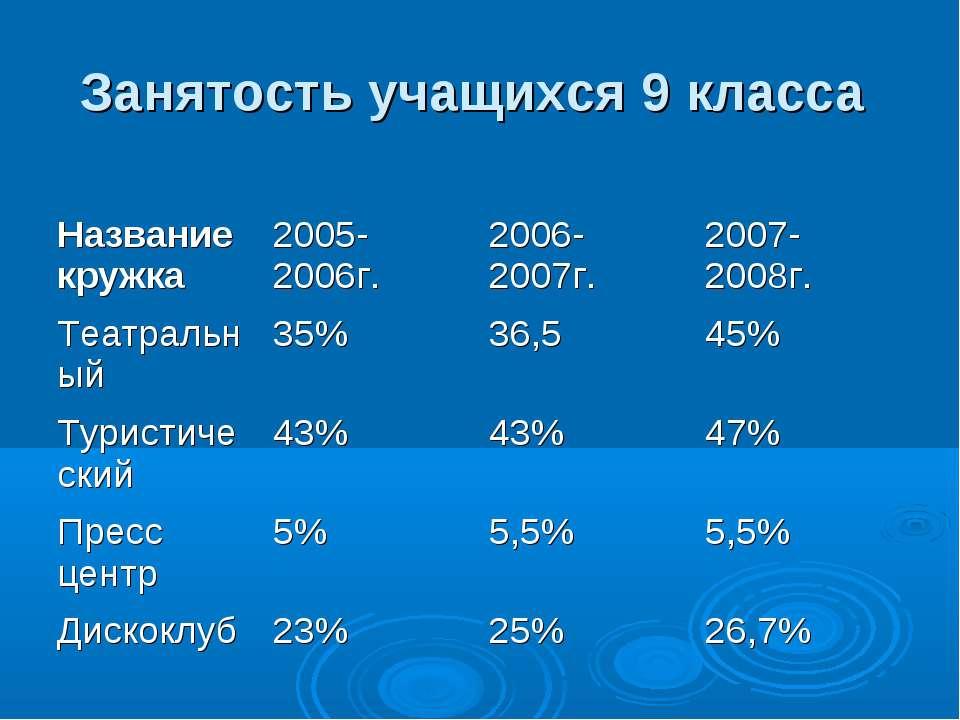Занятость учащихся 9 класса Название кружка 2005-2006г. 2006-2007г. 2007-200...