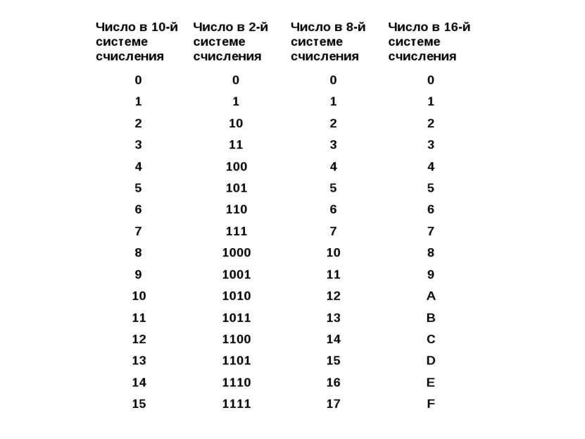 Число в 10-й системе счисления Число в 2-й системе счисления Число в 8-й сист...