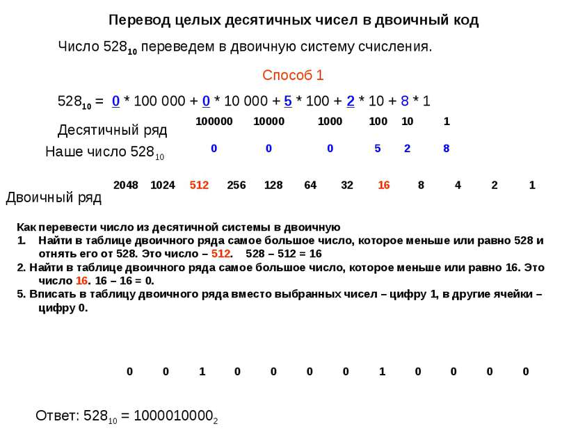 Перевод целых десятичных чисел в двоичный код Число 52810 переведем в двоичну...