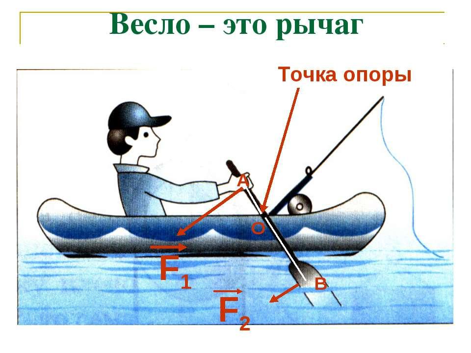 Весло – это рычаг Точка опоры F1 F2 О А В