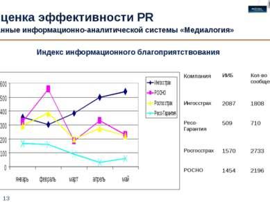 * Индекс информационного благоприятствования Оценка эффективности PR Данные и...