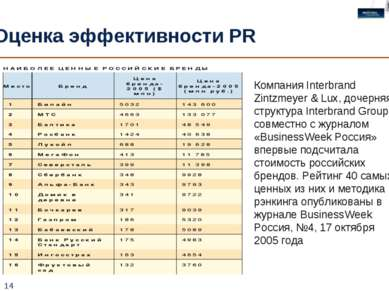 * Оценка эффективности PR Компания Interbrand Zintzmeyer & Lux, дочерняя стру...