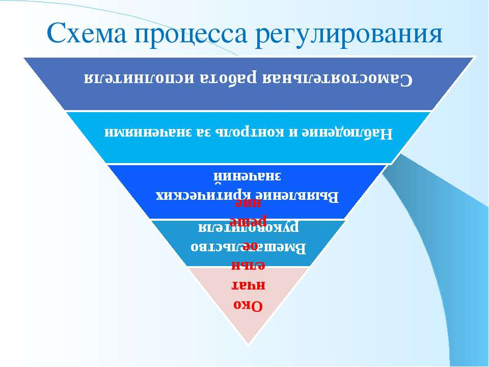 Схема процесса регулирования