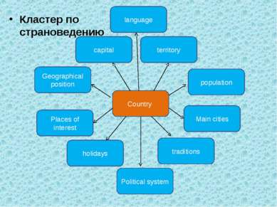 Кластер по страноведению Country traditions holidays Geographical position ca...