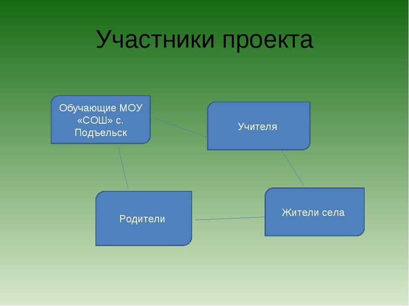 Участники проекта Обучающие МОУ «СОШ» с. Подъельск Учителя Родители Жители села
