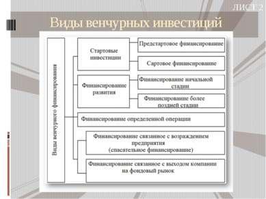 Виды венчурных инвестиций ЛИСТ 2