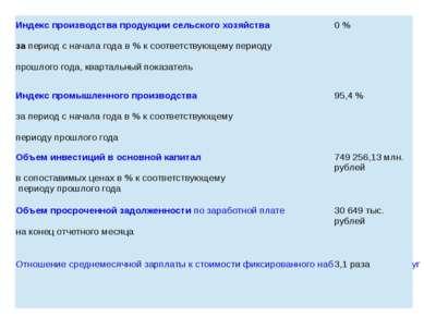Индекс производства продукции сельскогохозяйства запериод с начала года в % к...