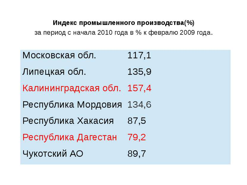 Индекс промышленного производства(%) за период с начала 2010 года в % к февра...