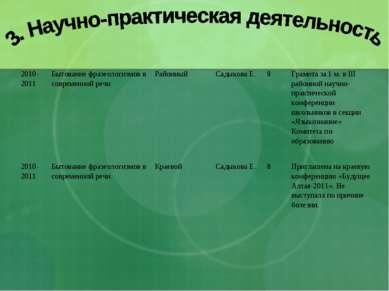 2010-2011 Бытование фразеологизмов в современной речи Районный Садыкова Е. 8 ...