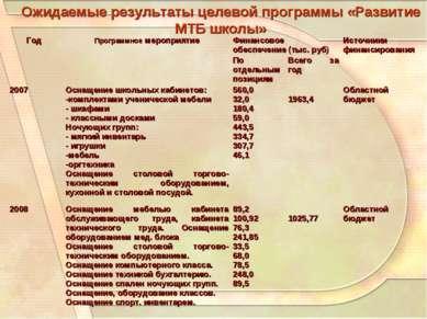 Ожидаемые результаты целевой программы «Развитие МТБ школы» Год Программное м...