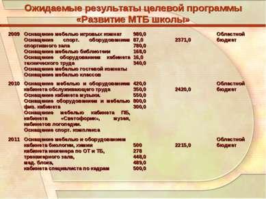 Ожидаемые результаты целевой программы «Развитие МТБ школы» 2009 Оснащение ме...