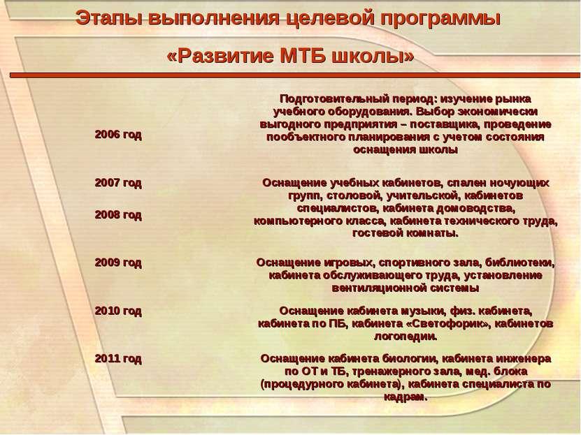 Этапы выполнения целевой программы «Развитие МТБ школы» 2006 год Подготовител...