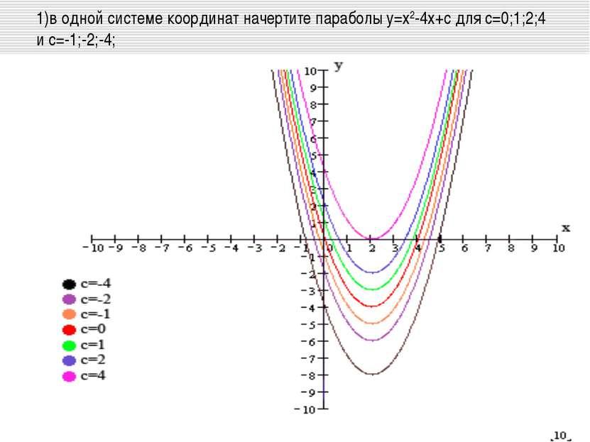 1)в одной системе координат начертите параболы у=х2-4х+с для с=0;1;2;4 и с=-1...