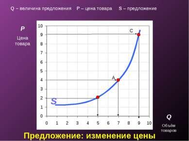 Предложение: изменение цены P Цена товара Q Объём товаров A C S Q – величина ...