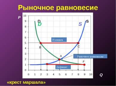 «крест маршала» Рыночное равновесие P A C S D B F Q S D Рыночное равновесие И...