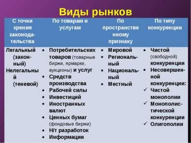 Виды рынков С точки зрения законода-тельства По товарам и услугам По простран...