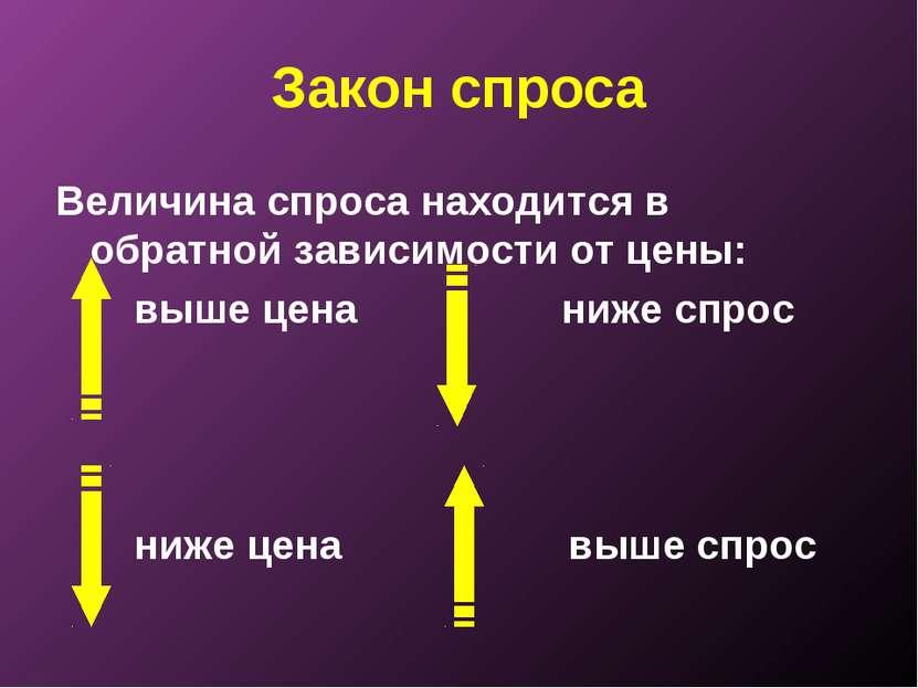 Закон спроса Величина спроса находится в обратной зависимости от цены: выше ц...